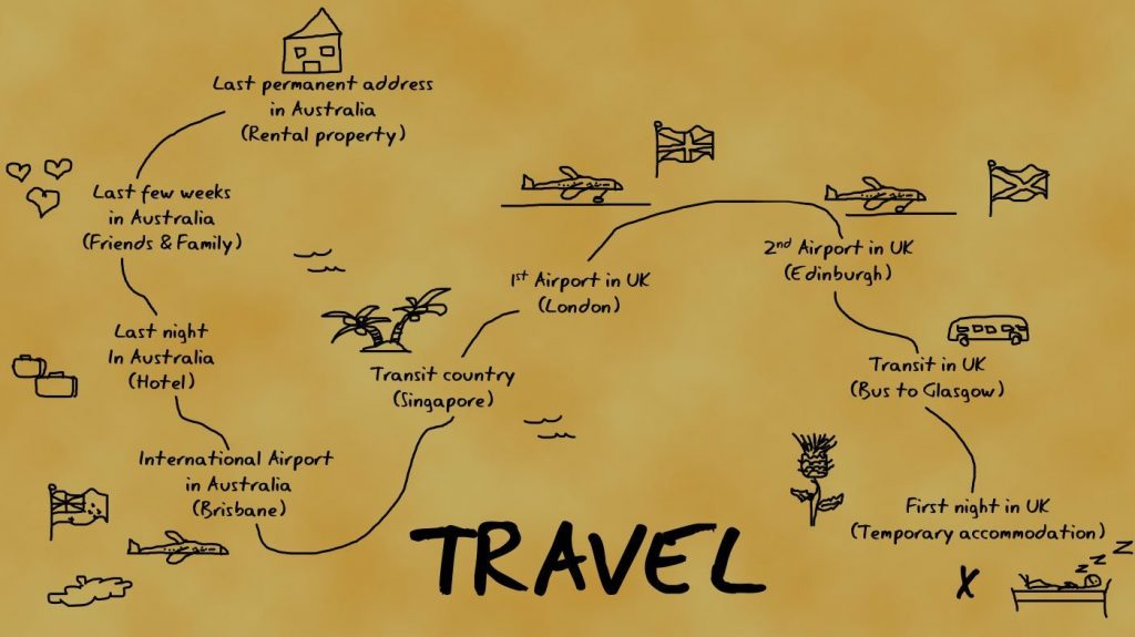 Travel map from Australia to Scotland UK